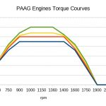 PAAG Engines 1.36
